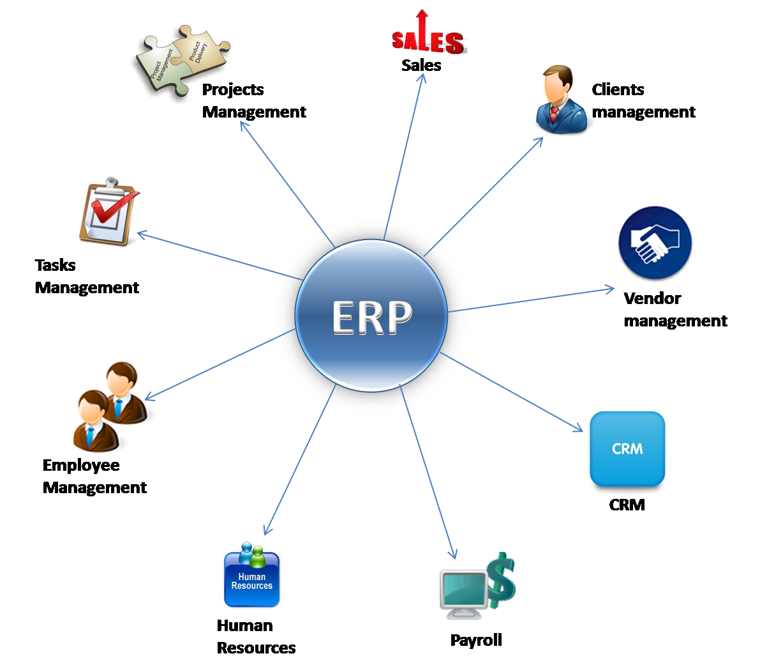 gambar ERP